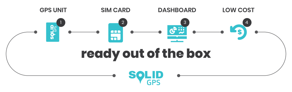 Solid GPS; Ready Out of the Box