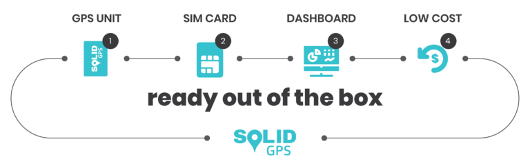 Solid GPS is ready out of the box