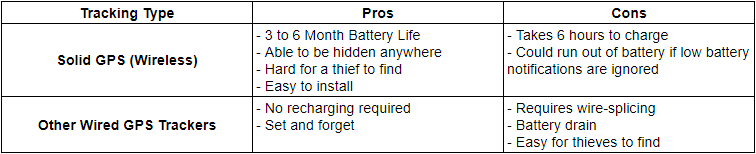 Comparing a wireless GPS tracker to a wired GPS tracker