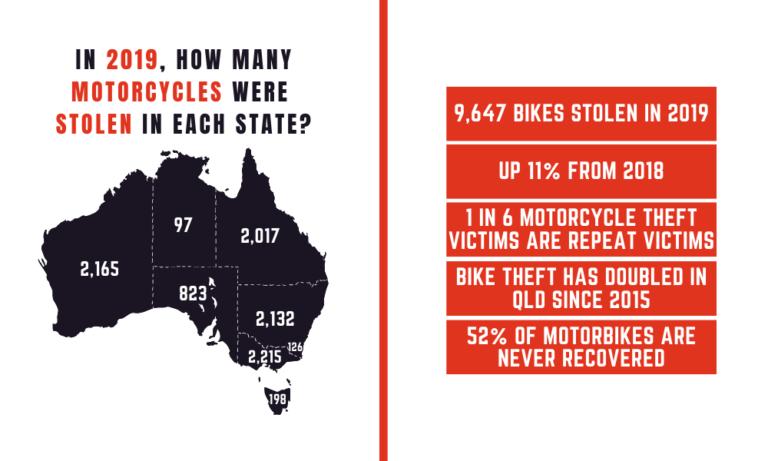 Motorcycle Theft Statistics