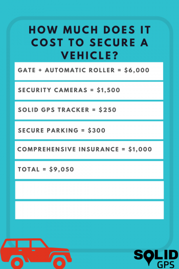 How Much Does It Cost to Secure a Vehicle?