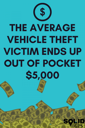 The Average Theft Victim Ends Up Out of Pocket $5,000